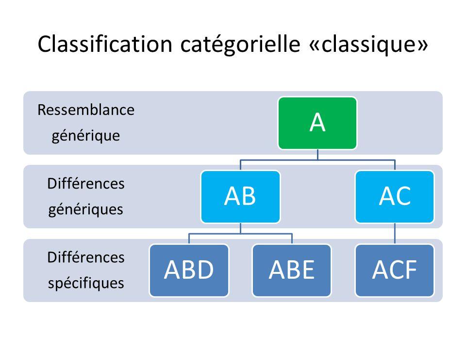 Classification catégorielle «classique» Différences spécifiques Différences génériques Ressemblance générique AABABDABEACACF