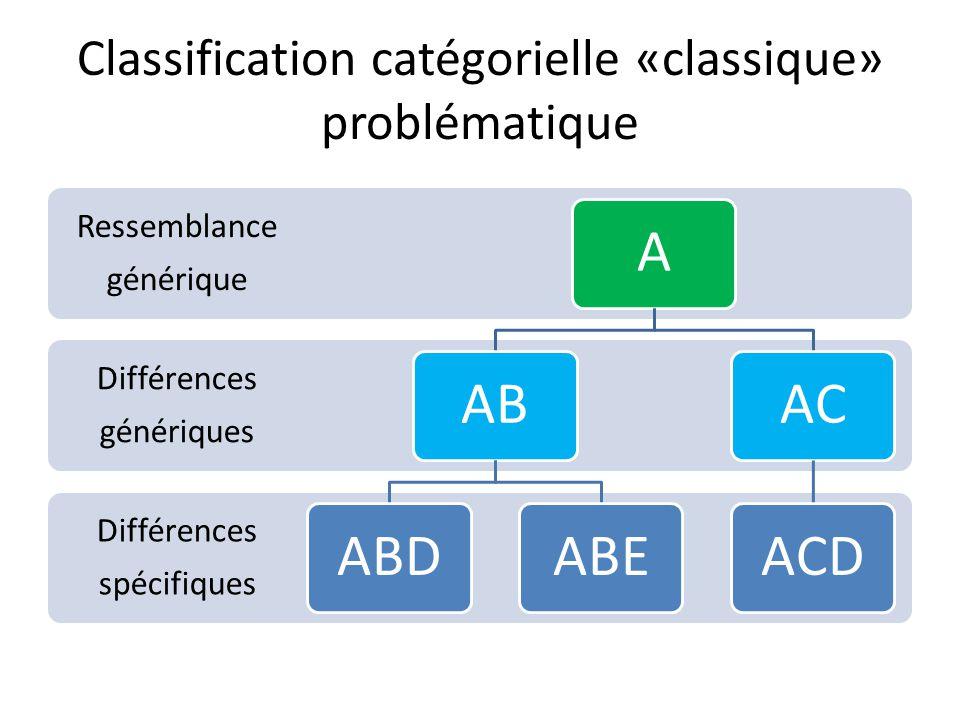 Classification catégorielle «classique» problématique Différences spécifiques Différences génériques Ressemblance générique AABABDABEACACD