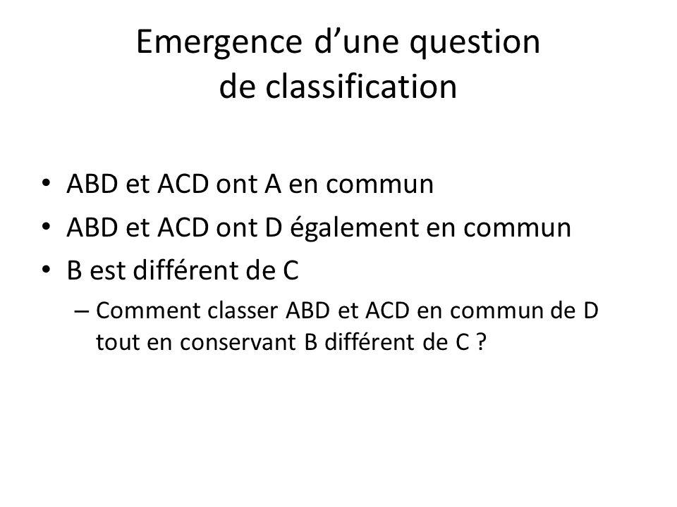 Emergence d'une question de classification ABD et ACD ont A en commun ABD et ACD ont D également en commun B est différent de C – Comment classer ABD et ACD en commun de D tout en conservant B différent de C