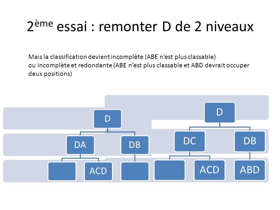 2 ème essai : remonter D de 2 niveaux DDCACDDBABD Mais la classification devient incomplète (ABE n'est plus classable) ou incomplète et redondante (ABE n'est plus classable et ABD devrait occuper deux positions) DDAACDDB