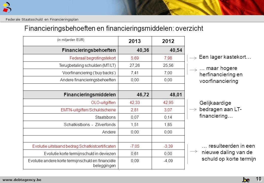 www.debtagency.be Financieringsbehoeften en financieringsmiddelen: overzicht Federale Staatsschuld en Financieringsplan (in miljarden EUR) 20132012 Financieringsbehoeften40,3640,54 Federaal begrotingstekort5,697,98 Terugbetaling schulden (MT/LT)27,2625,56 Voorfinanciering ('buy backs')7,417,00 Andere financieringsbehoeften0,00 Financieringsmiddelen46,7248,01 OLO-uitgiften42,3342,95 EMTN-uitgiften/Schuldscheine2,813,07 Staatsbons0,070,14 Schatkistbons - Zilverfonds1,511,85 Andere0,00 Evolutie uitstaand bedrag Schatkistcertificaten-7,05-3,39 Evolutie korte termijnschuld in deviezen0,610,00 Evolutie andere korte termijnschuld en financiële beleggingen 0,09-4,09 10 Een lager kastekort… … maar hogere herfinanciering en voorfinanciering Gelijkaardige bedragen aan LT- financiering… … resulteerden in een nieuwe daling van de schuld op korte termijn