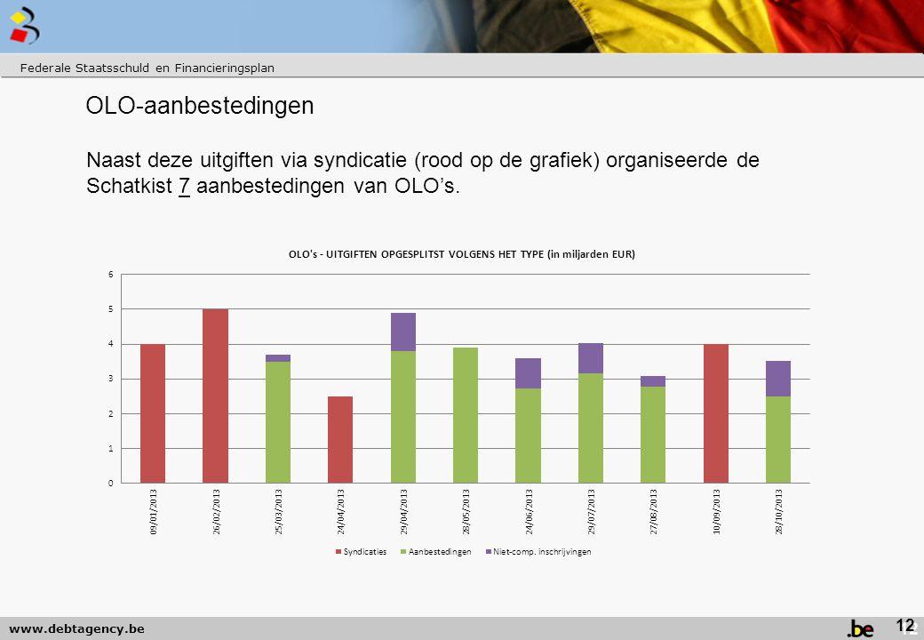 www.debtagency.be OLO-aanbestedingen Naast deze uitgiften via syndicatie (rood op de grafiek) organiseerde de Schatkist 7 aanbestedingen van OLO's.