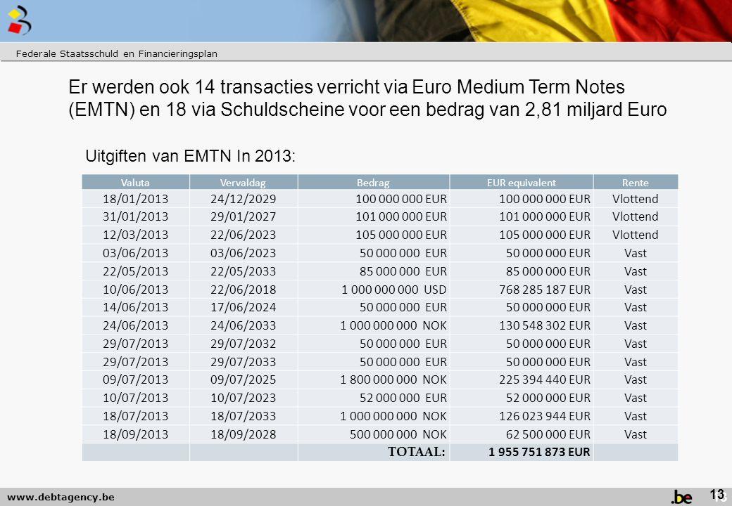www.debtagency.be Er werden ook 14 transacties verricht via Euro Medium Term Notes (EMTN) en 18 via Schuldscheine voor een bedrag van 2,81 miljard Euro Federale Staatsschuld en Financieringsplan Uitgiften van EMTN In 2013: 13 ValutaVervaldagBedragEUR equivalentRente 18/01/201324/12/2029100 000 000 EUR Vlottend 31/01/201329/01/2027101 000 000 EUR Vlottend 12/03/201322/06/2023105 000 000 EUR Vlottend 03/06/201303/06/202350 000 000 EUR Vast 22/05/201322/05/203385 000 000 EUR Vast 10/06/201322/06/20181 000 000 000 USD768 285 187 EURVast 14/06/201317/06/202450 000 000 EUR Vast 24/06/201324/06/20331 000 000 000 NOK130 548 302 EURVast 29/07/201329/07/203250 000 000 EUR Vast 29/07/201329/07/203350 000 000 EUR Vast 09/07/201309/07/20251 800 000 000 NOK225 394 440 EURVast 10/07/201310/07/202352 000 000 EUR Vast 18/07/201318/07/20331 000 000 000 NOK126 023 944 EURVast 18/09/201318/09/2028500 000 000 NOK62 500 000 EURVast TOTAAL: 1 955 751 873 EUR