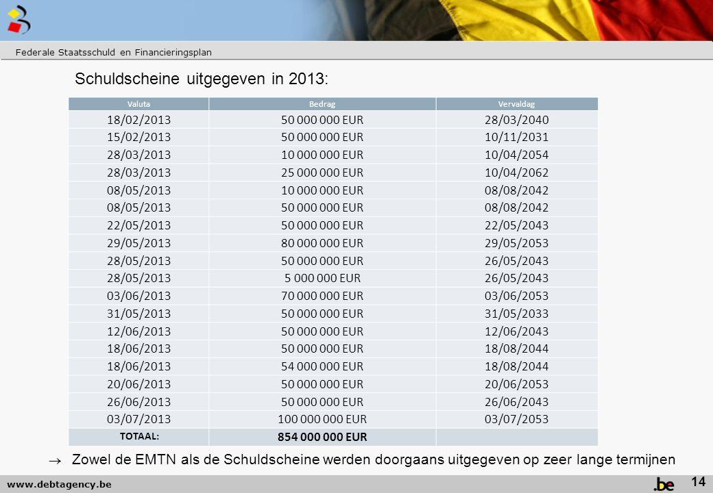 www.debtagency.be Federale Staatsschuld en Financieringsplan Schuldscheine uitgegeven in 2013: 14 ValutaBedragVervaldag 18/02/201350 000 000 EUR28/03/2040 15/02/201350 000 000 EUR10/11/2031 28/03/201310 000 000 EUR10/04/2054 28/03/201325 000 000 EUR10/04/2062 08/05/201310 000 000 EUR08/08/2042 08/05/201350 000 000 EUR08/08/2042 22/05/201350 000 000 EUR22/05/2043 29/05/201380 000 000 EUR29/05/2053 28/05/201350 000 000 EUR26/05/2043 28/05/20135 000 000 EUR26/05/2043 03/06/201370 000 000 EUR03/06/2053 31/05/201350 000 000 EUR31/05/2033 12/06/201350 000 000 EUR12/06/2043 18/06/201350 000 000 EUR18/08/2044 18/06/201354 000 000 EUR18/08/2044 20/06/201350 000 000 EUR20/06/2053 26/06/201350 000 000 EUR26/06/2043 03/07/2013100 000 000 EUR03/07/2053 TOTAAL: 854 000 000 EUR  Zowel de EMTN als de Schuldscheine werden doorgaans uitgegeven op zeer lange termijnen