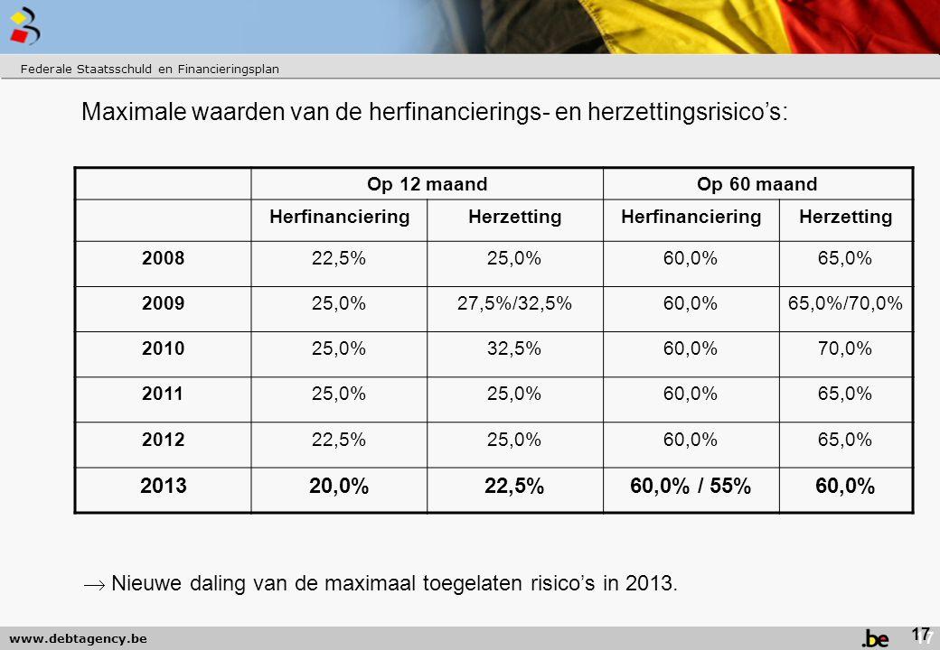 www.debtagency.be Maximale waarden van de herfinancierings- en herzettingsrisico's: Op 12 maandOp 60 maand HerfinancieringHerzettingHerfinancieringHerzetting 200822,5%25,0%60,0%65,0% 200925,0%27,5%/32,5%60,0%65,0%/70,0% 201025,0%32,5%60,0%70,0% 201125,0% 60,0%65,0% 201222,5%25,0%60,0%65,0% 201320,0%22,5%60,0% / 55%60,0% Federale Staatsschuld en Financieringsplan  Nieuwe daling van de maximaal toegelaten risico's in 2013.