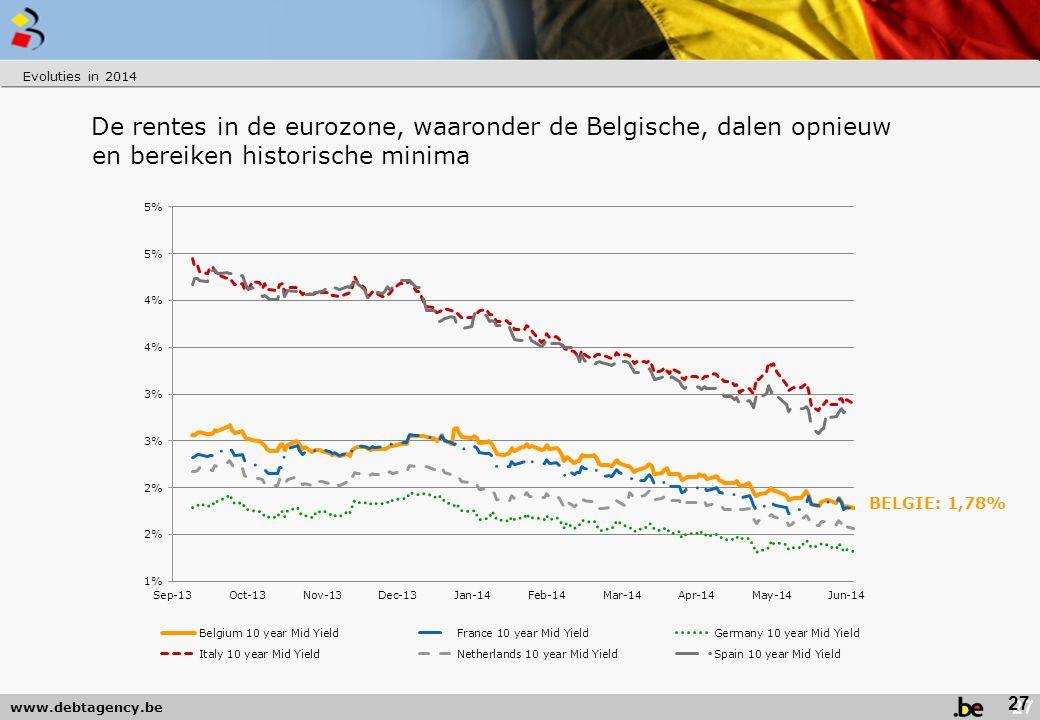 www.debtagency.be De rentes in de eurozone, waaronder de Belgische, dalen opnieuw en bereiken historische minima Evoluties in 2014 27 BELGIE: 1,78%