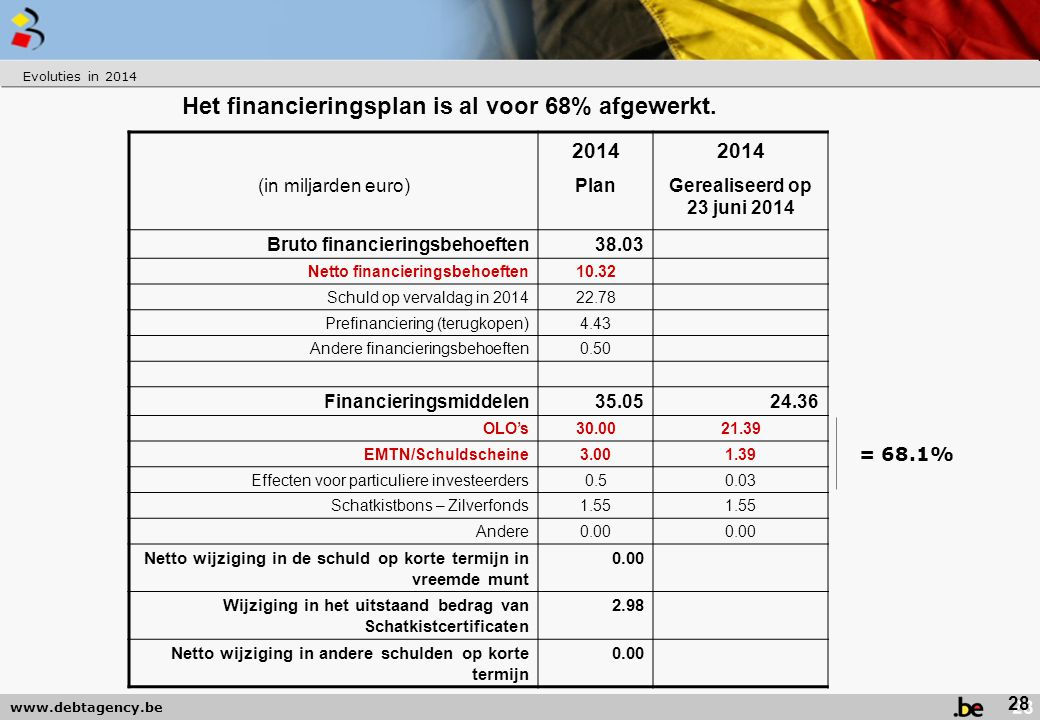www.debtagency.be Het financieringsplan is al voor 68% afgewerkt. (in miljarden euro) 2014 Plan 2014 Gerealiseerd op 23 juni 2014 Bruto financieringsb