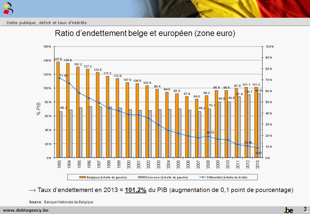 www.debtagency.be Ratio d'endettement belge et européen (zone euro) Dette publique, déficit et taux d'intérêts  Taux d'endettement en 2013 = 101,2% du PIB (augmentation de 0,1 point de pourcentage) 3 Source: Banque Nationale de Belgique
