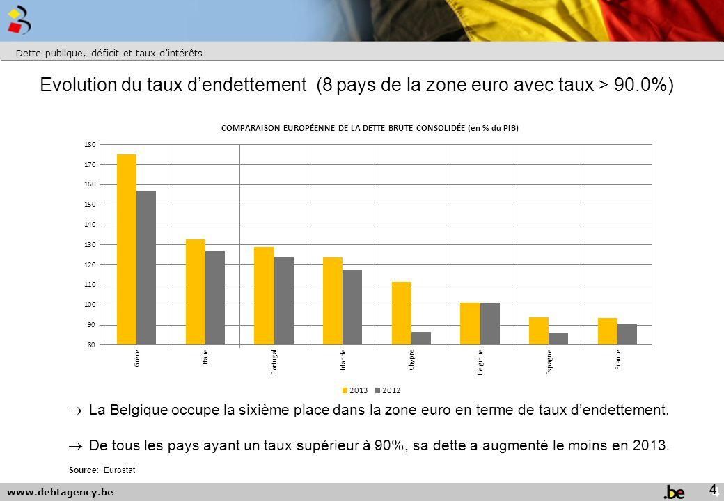 www.debtagency.be Dette publique, déficit et taux d'intérêts Source: Eurostat  La Belgique occupe la sixième place dans la zone euro en terme de taux d'endettement.
