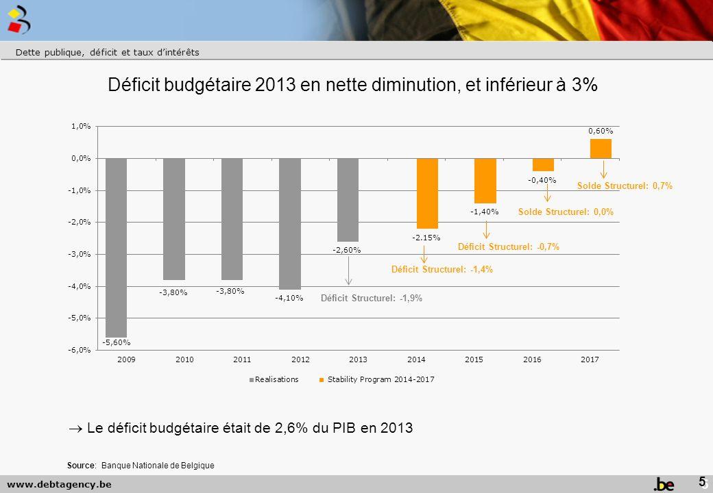 www.debtagency.be Déficit budgétaire 2013 en nette diminution, et inférieur à 3% Dette publique, déficit et taux d'intérêts  Le déficit budgétaire était de 2,6% du PIB en 2013 Solde Structurel: 0,0% 5 Source: Banque Nationale de Belgique Solde Structurel: 0,7%
