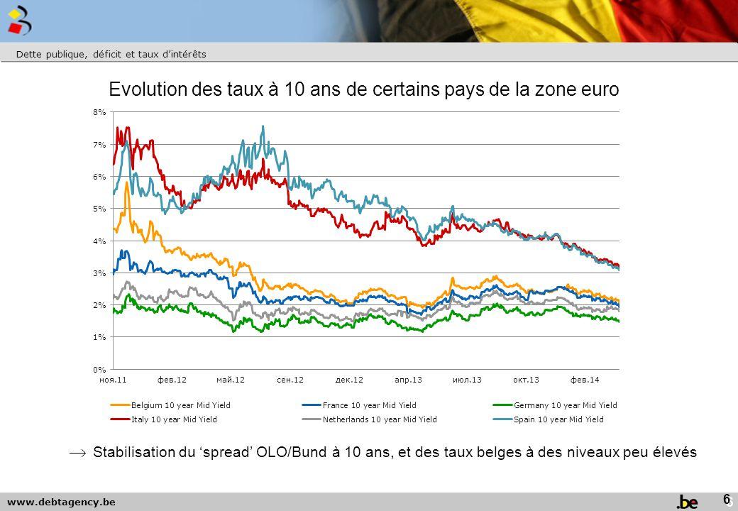 www.debtagency.be Dette publique, déficit et taux d'intérêts  Stabilisation du 'spread' OLO/Bund à 10 ans, et des taux belges à des niveaux peu élevés Evolution des taux à 10 ans de certains pays de la zone euro 6