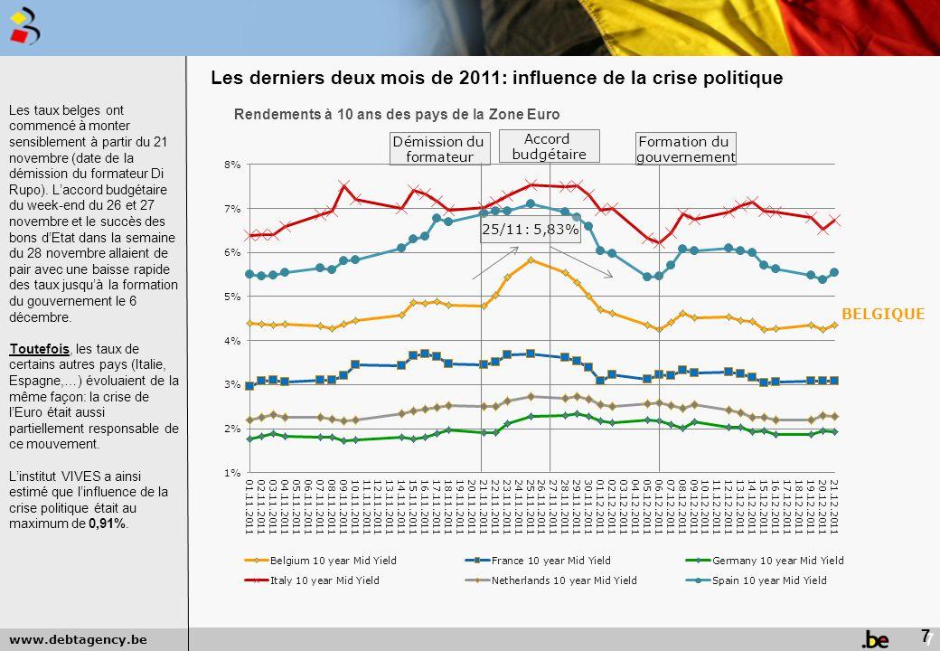 www.debtagency.be Les taux belges ont commencé à monter sensiblement à partir du 21 novembre (date de la démission du formateur Di Rupo). L'accord bud