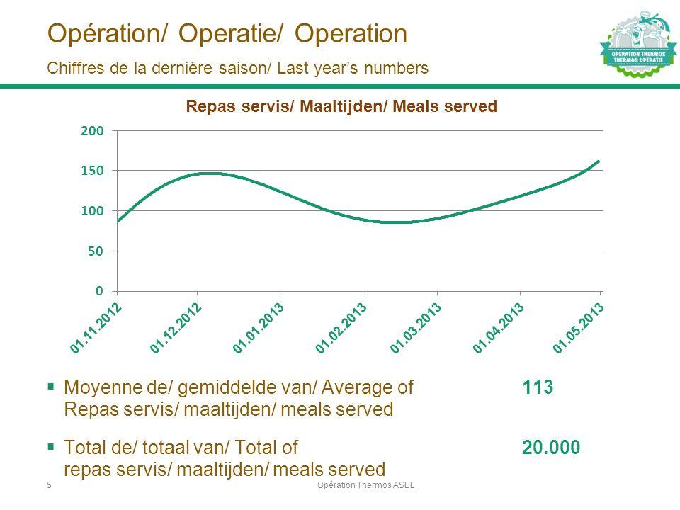 Opération/ Operatie/ Operation  Moyenne de/ gemiddelde van/ Average of 113 Repas servis/ maaltijden/ meals served  Total de/ totaal van/ Total of 20.000 repas servis/ maaltijden/ meals served Opération Thermos ASBL5 Chiffres de la dernière saison/ Last year's numbers