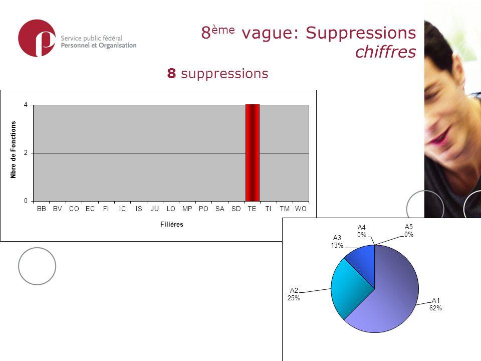 8 ème vague: Suppressions chiffres 8 suppressions