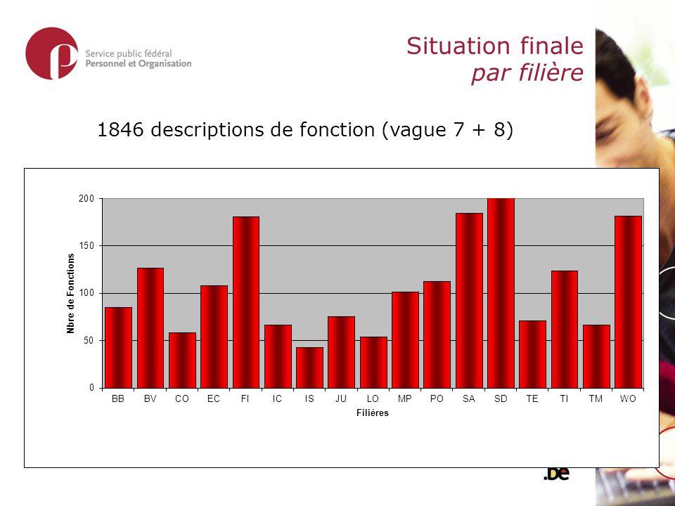 Situation finale par filière 1846 descriptions de fonction (vague 7 + 8)