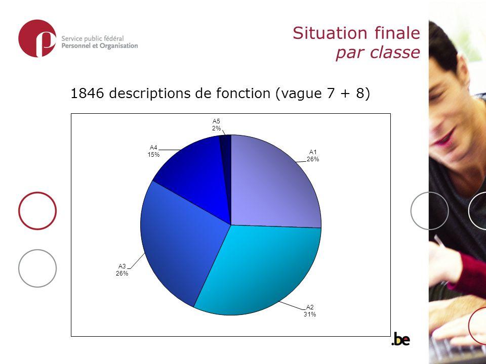 Situation finale par classe 1846 descriptions de fonction (vague 7 + 8)
