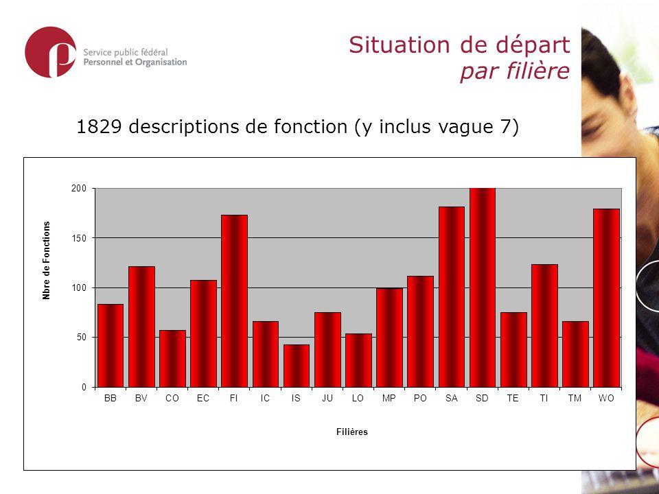 Situation de départ par filière 1829 descriptions de fonction (y inclus vague 7)