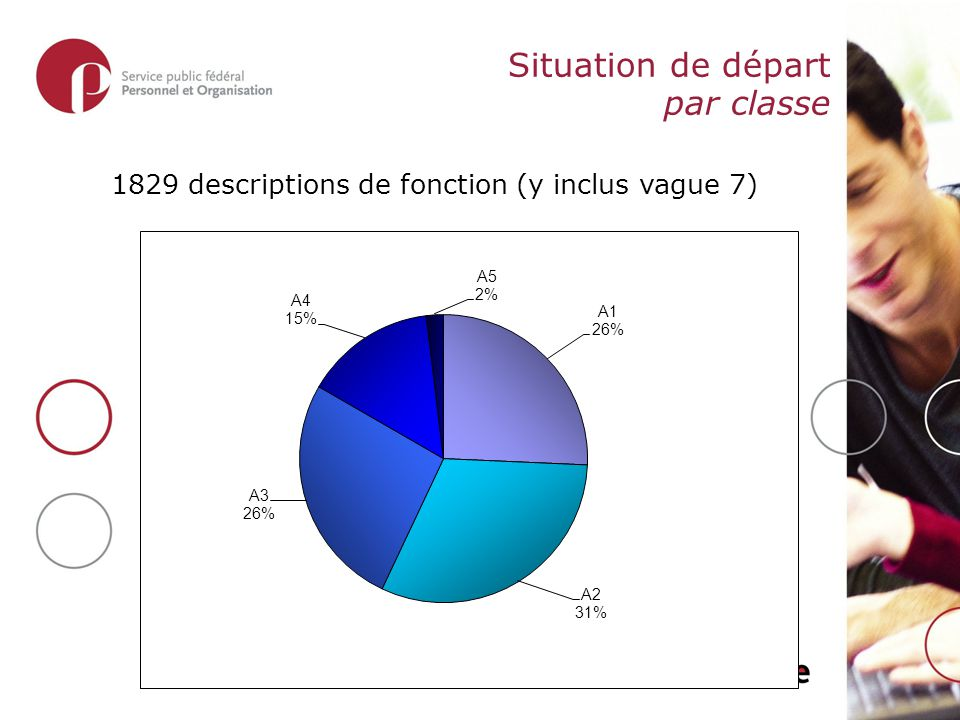 Situation de départ par classe 1829 descriptions de fonction (y inclus vague 7)