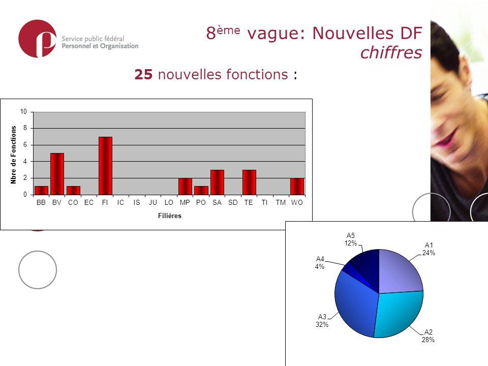 8 ème vague: Nouvelles DF chiffres 25 nouvelles fonctions :