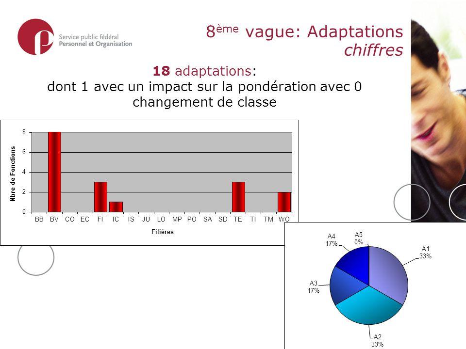 8 ème vague: Adaptations chiffres 18 adaptations: dont 1 avec un impact sur la pondération avec 0 changement de classe