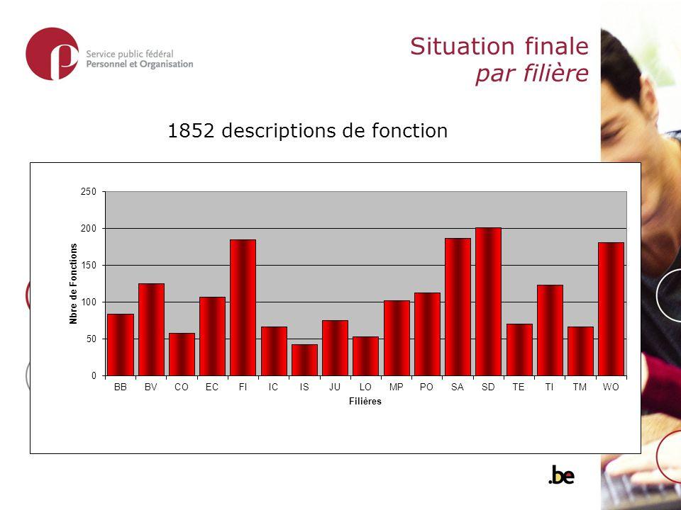 Situation finale par filière 1852 descriptions de fonction