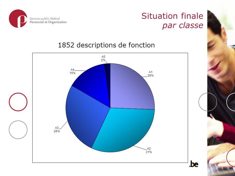 Situation finale par classe 1852 descriptions de fonction