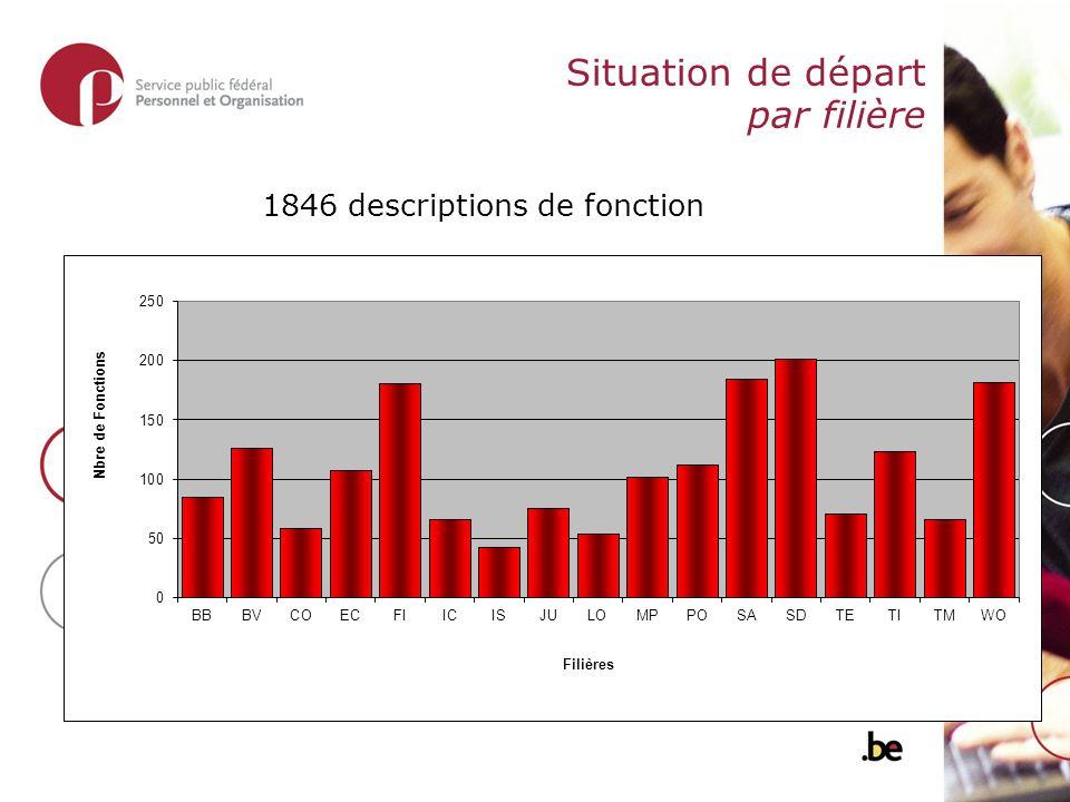 Situation de départ par filière 1846 descriptions de fonction