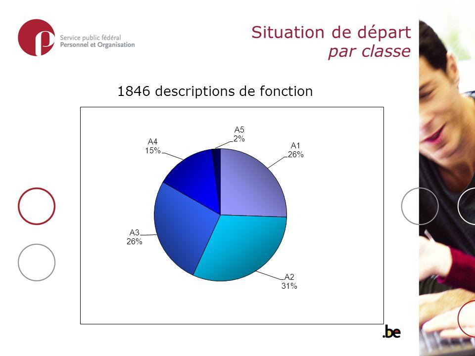 Situation de départ par classe 1846 descriptions de fonction