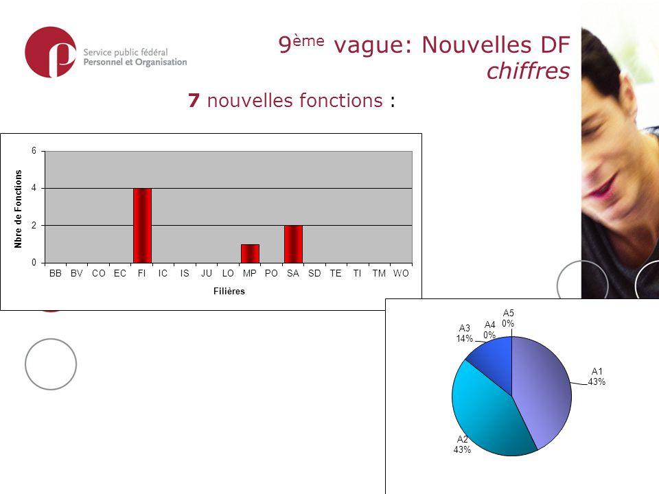 9 ème vague: Nouvelles DF chiffres 7 nouvelles fonctions :