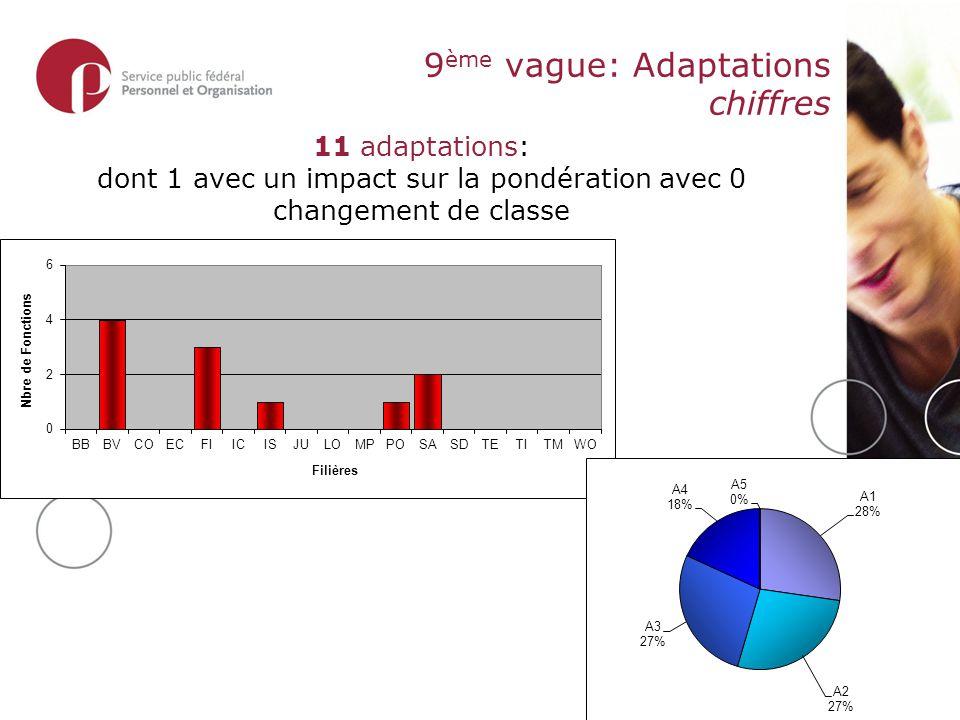 9 ème vague: Adaptations chiffres 11 adaptations: dont 1 avec un impact sur la pondération avec 0 changement de classe