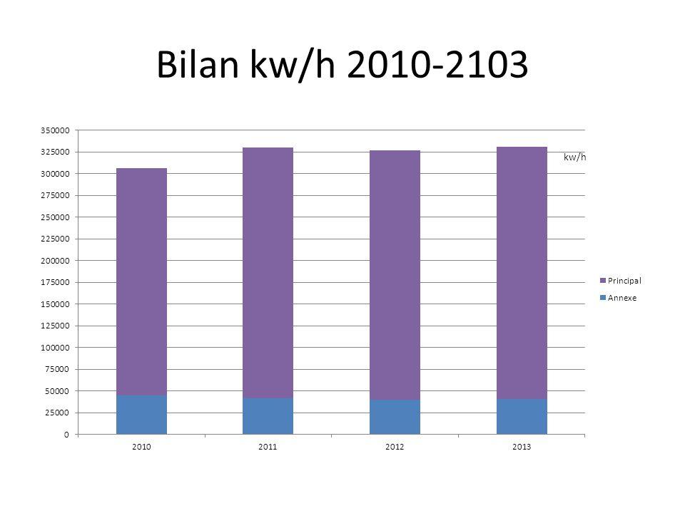 Bilan kw/h 2010-2103