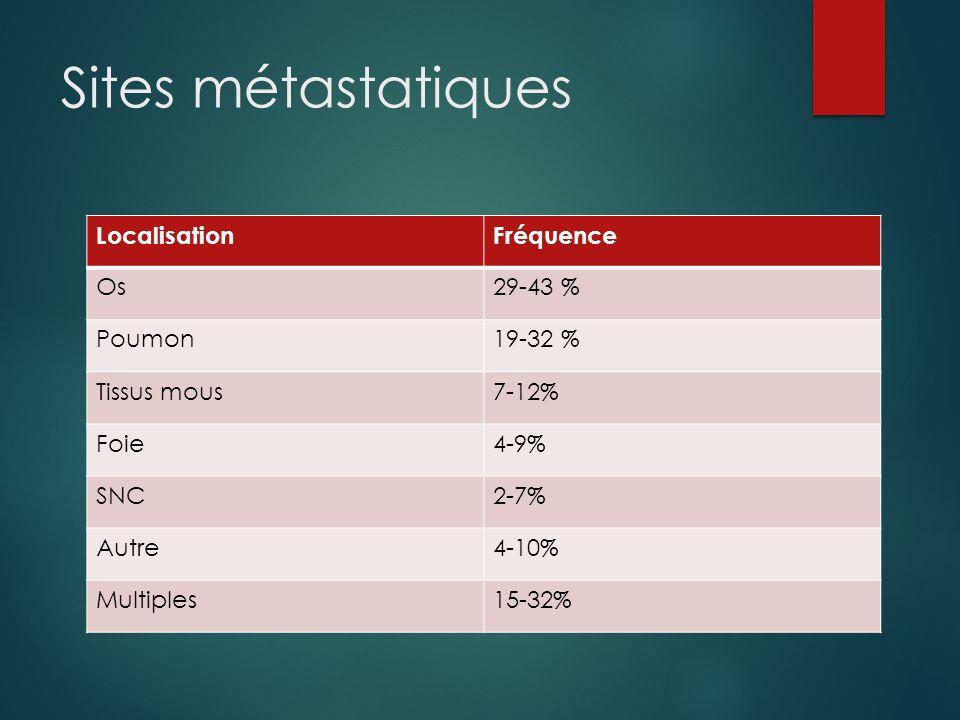 Sites métastatiques LocalisationFréquence Os29-43 % Poumon19-32 % Tissus mous7-12% Foie4-9% SNC2-7% Autre4-10% Multiples15-32%