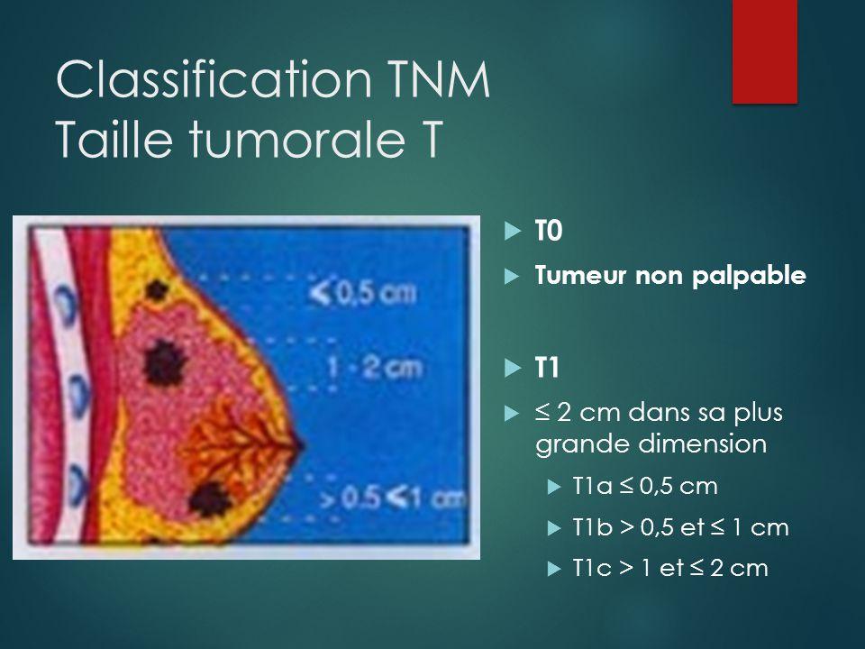 Classification TNM Taille tumorale T  T0  Tumeur non palpable  T1  ≤ 2 cm dans sa plus grande dimension  T1a ≤ 0,5 cm  T1b > 0,5 et ≤ 1 cm  T1c