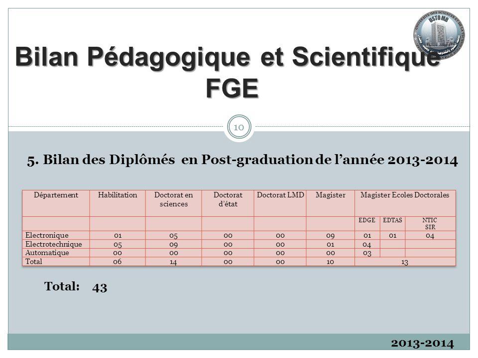2013-2014 5. Bilan des Diplômés en Post-graduation de l'année 2013-2014 Total: 43 10 Bilan Pédagogique et Scientifique FGE
