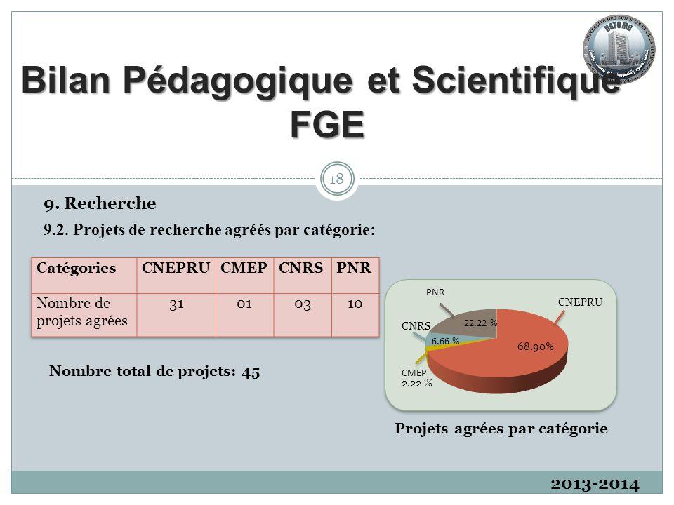 2013-2014 9. Recherche 9.2. Projets de recherche agréés par catégorie: 18 Nombre total de projets: 45 Projets agrées par catégorie Bilan Pédagogique e