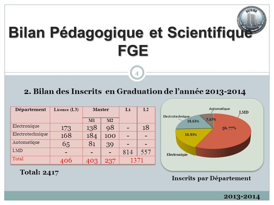 2013-2014 8.Etat Récapitulatif du personnel ATS 15 8.1.