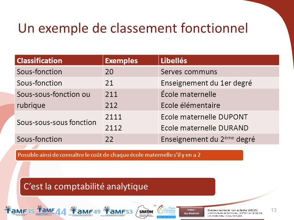 Un exemple de classement fonctionnel 13 ClassificationExemplesLibellés Sous-fonction20Serves communs Sous-fonction21Enseignement du 1er degré Sous-sou