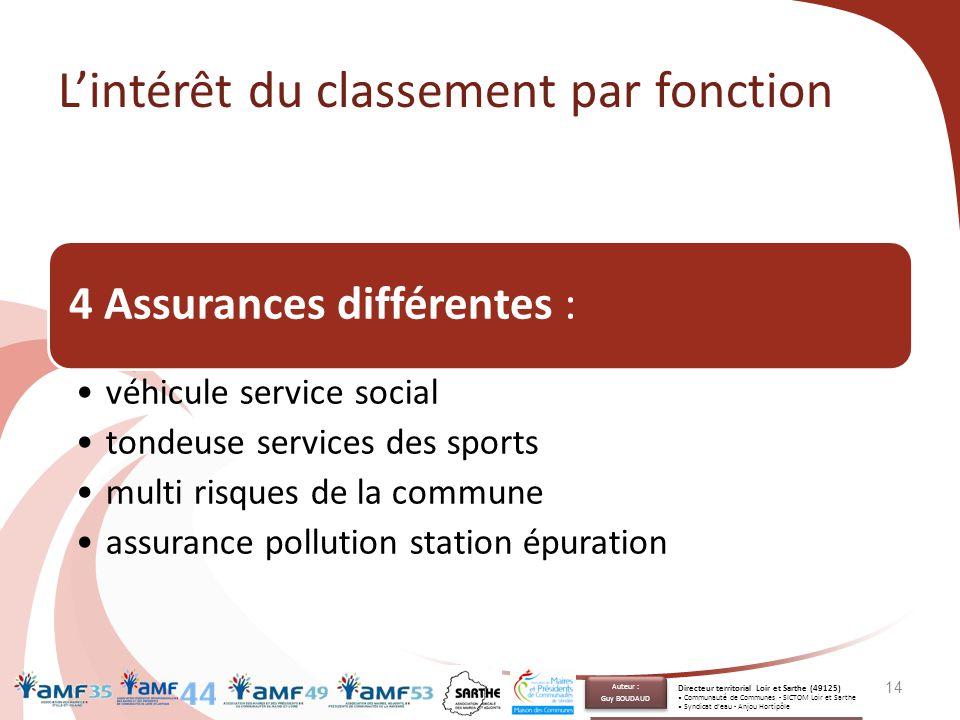 L'intérêt du classement par fonction 4 Assurances différentes : véhicule service social tondeuse services des sports multi risques de la commune assur