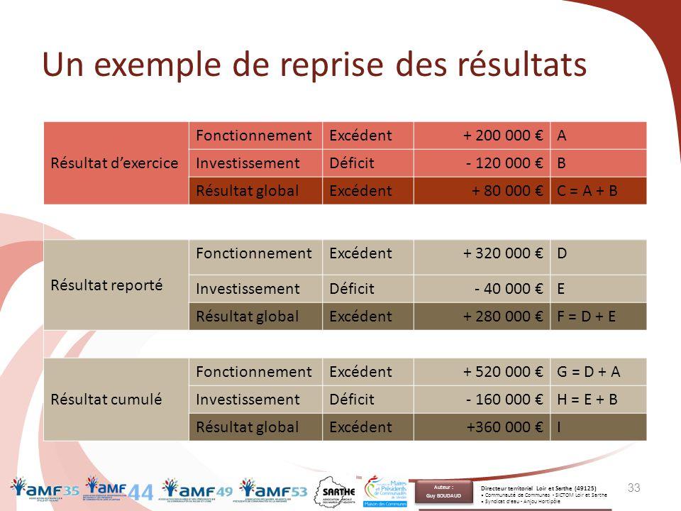 Un exemple de reprise des résultats 33 Résultat d'exercice FonctionnementExcédent+ 200 000 €A InvestissementDéficit- 120 000 €B Résultat globalExcéden