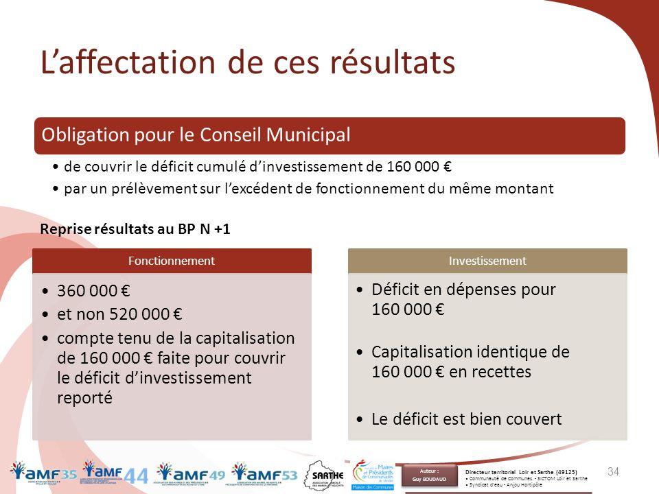 L'affectation de ces résultats Obligation pour le Conseil Municipal de couvrir le déficit cumulé d'investissement de 160 000 € par un prélèvement sur