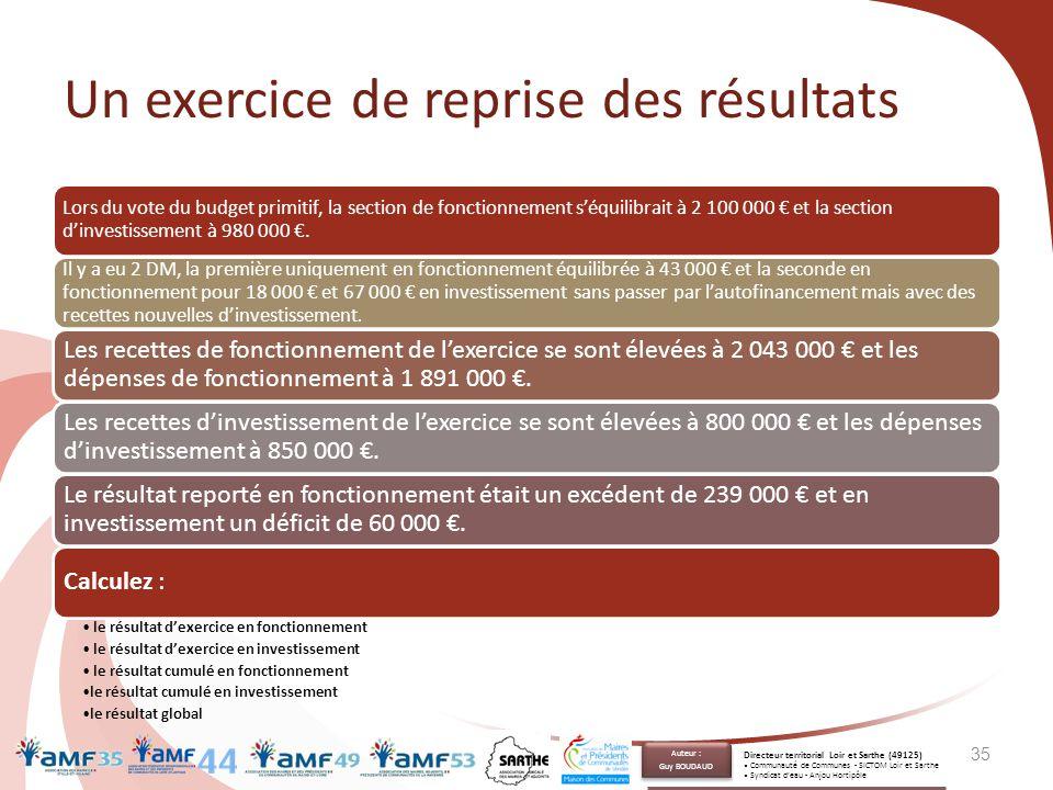 Un exercice de reprise des résultats Lors du vote du budget primitif, la section de fonctionnement s'équilibrait à 2 100 000 € et la section d'investi