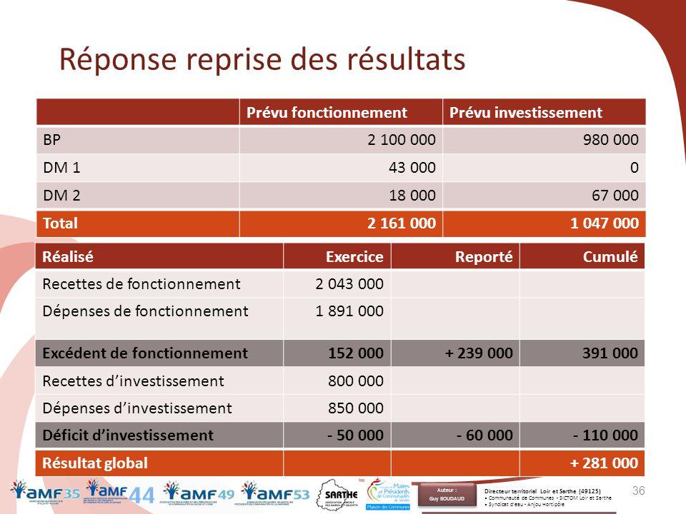 Réponse reprise des résultats 36 Prévu fonctionnementPrévu investissement BP2 100 000980 000 DM 143 0000 DM 218 00067 000 Total2 161 0001 047 000 Réal