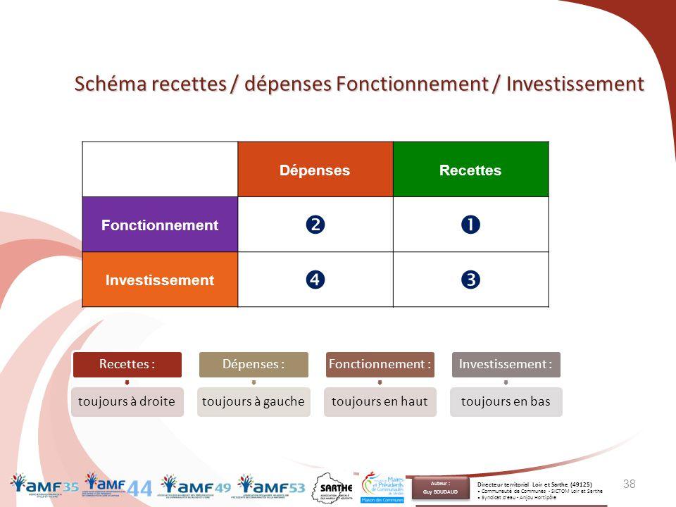 38 Schéma recettes / dépenses Fonctionnement / Investissement DépensesRecettes Fonctionnement  Investissement  Recettes :toujours à droiteDépenses