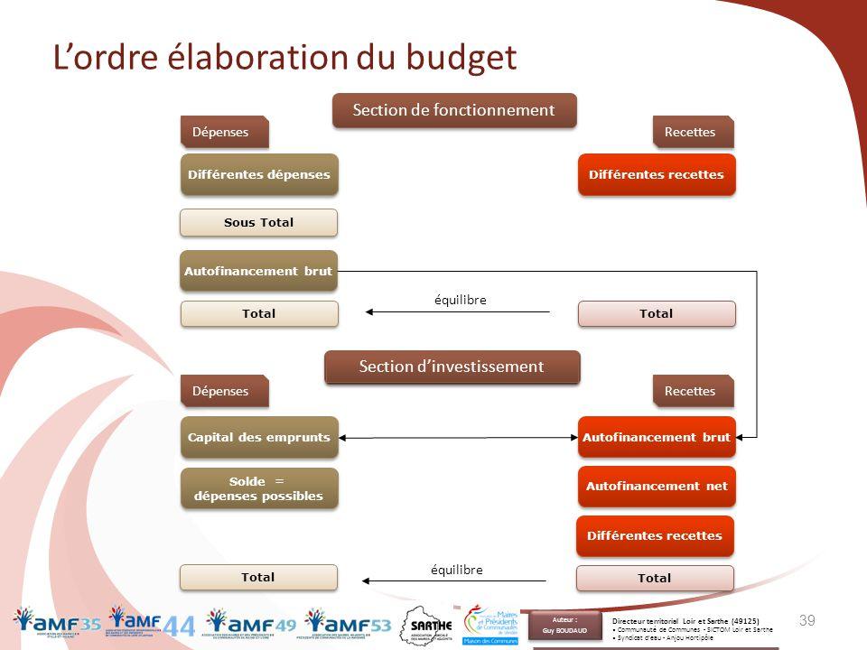 L'ordre élaboration du budget Section de fonctionnement Différentes recettes Total Sous Total Autofinancement brut Différentes dépenses Total Section