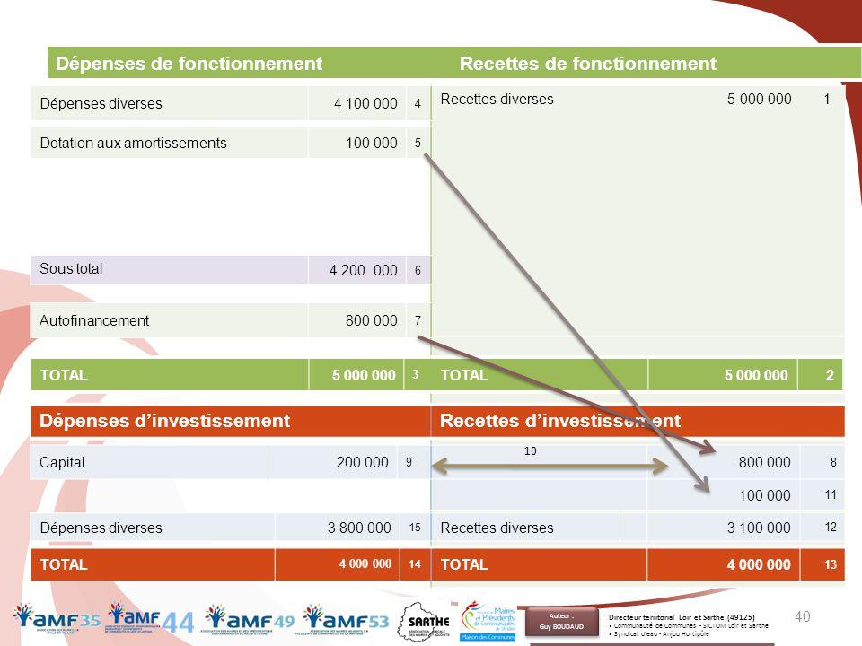 40 Dépenses de fonctionnementRecettes de fonctionnement Recettes diverses 5 000 000 1 TOTAL5 000 000 3 TOTAL5 000 0002 Sous total 4 200 000 6 Autofina