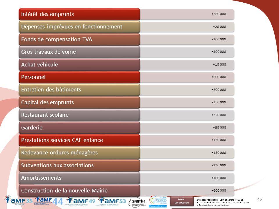 42 280 000 Intérêt des emprunts 20 000 Dépenses imprévues en fonctionnement 100 000 Fonds de compensation TVA 300 000 Gros travaux de voirie 10 000 Ac