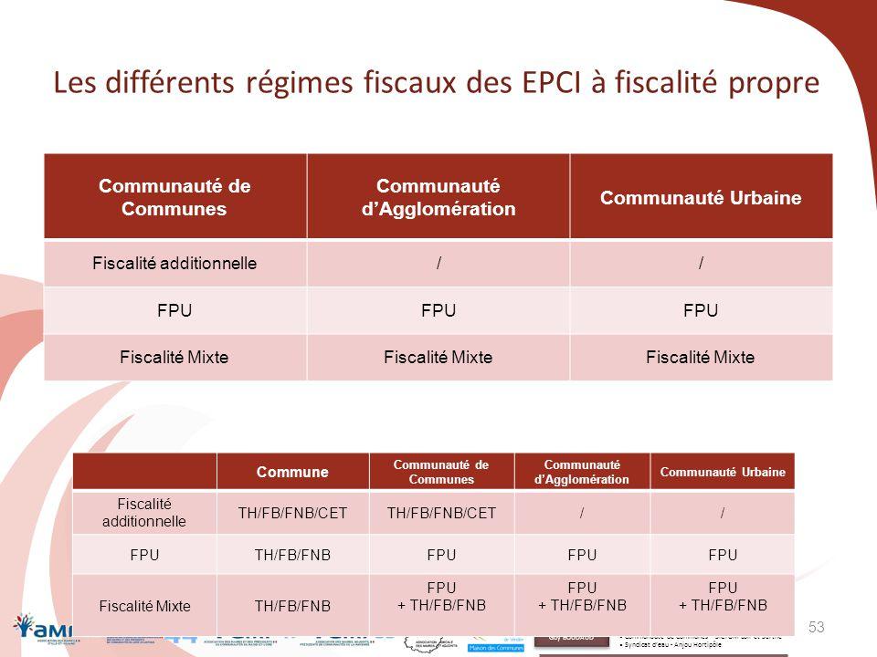 Les différents régimes fiscaux des EPCI à fiscalité propre Communauté de Communes Communauté d'Agglomération Communauté Urbaine Fiscalité additionnell