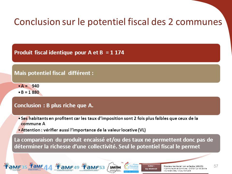 Conclusion sur le potentiel fiscal des 2 communes Produit fiscal identique pour A et B = 1 174Mais potentiel fiscal différent : A = 940 B = 1 880 Conc