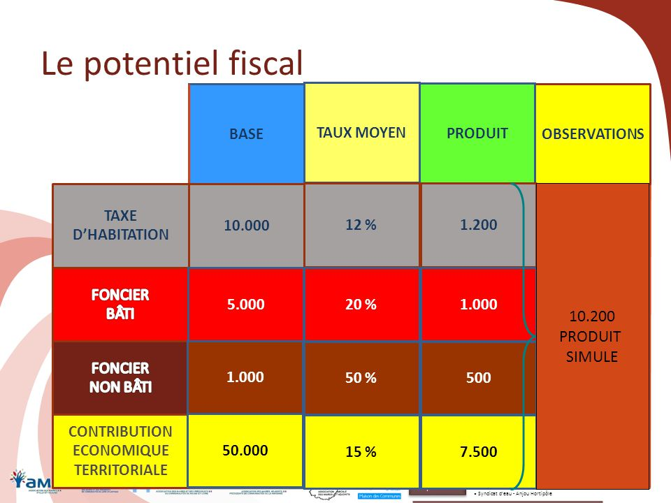 Le potentiel fiscal 59 BASEOBSERVATIONS TAXE D'HABITATION CONTRIBUTION ECONOMIQUE TERRITORIALE 10.000 TAUX COMMUNAL 15 %1.500 PRODUIT 5.00025 %1.250 1