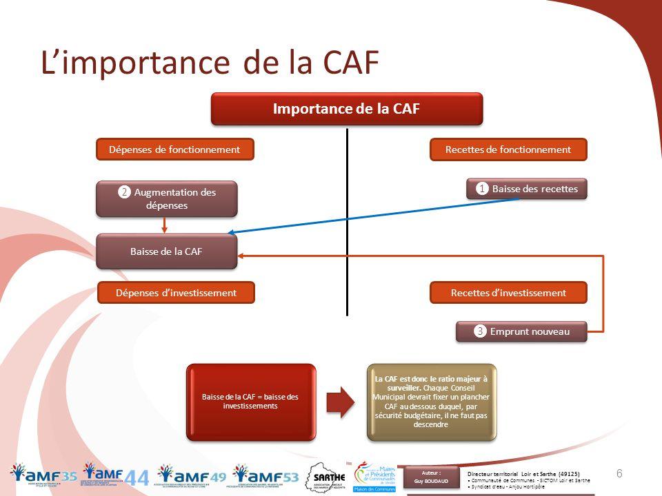 L'importance de la CAF 6 Importance de la CAF Dépenses de fonctionnement Recettes de fonctionnement ❷ Augmentation des dépenses Baisse de la CAF Dépen